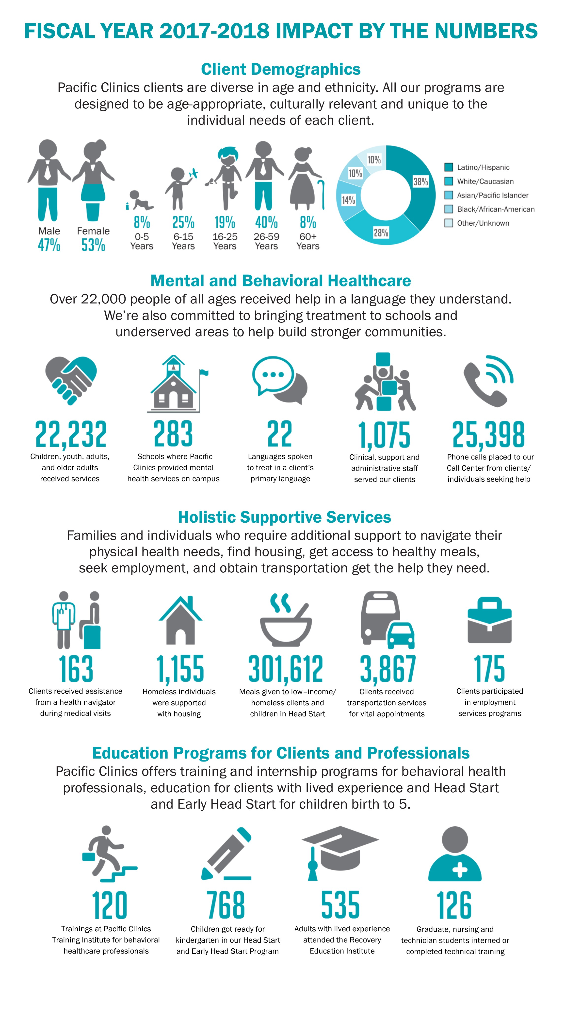Over 22,000 children, youth, adults, and older adults received services in 2017-18.