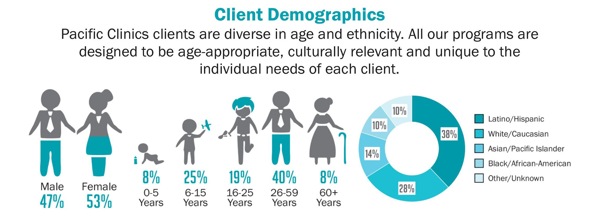 Pacific Clinics clients are diverse in age and ethnicity. All our programs are designed to be age-appropriate, culturally relevant and unique to the individual needs of each client.